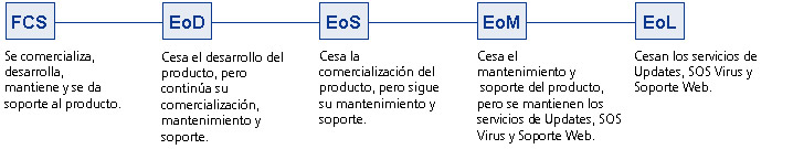 Productos