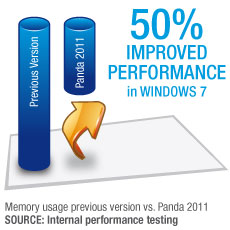 50% Improved performance
